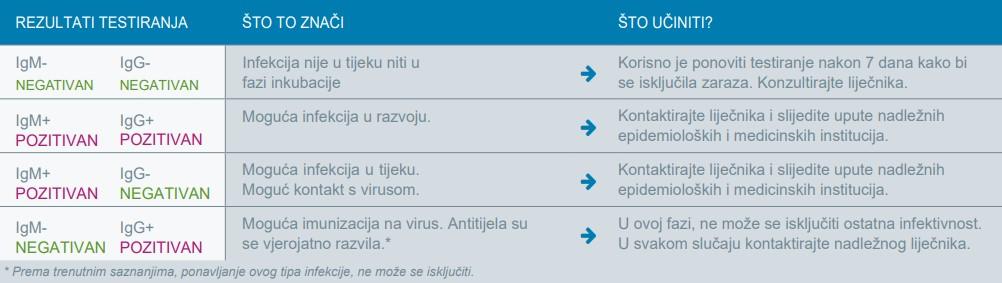 Coronavirus testiranje
